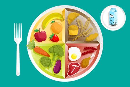 Een illustratie van de verschillende groepen voedingsmiddelen op een bord