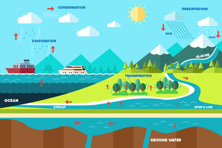 A vector illustration of water cycle illustration Stok Fotoğraf - 34445802