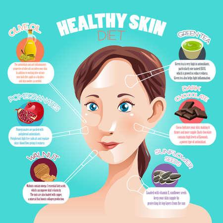 A vector illustration of healthy skin diet infographic Ilustração
