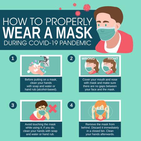 A vector illustration of Proper Way To Wear A Mask Infographics Vektorové ilustrace