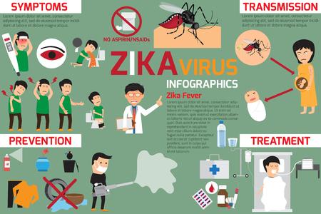 Elementy wirusów Zika infographic, transmisja, profilaktyka, objawy i leczenie gorączki, Zika element wektora koncepcji. Ilustracje wektorowe