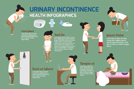 pis: incontinencia urinaria elementos de Infografía. Detalles del personaje de dibujos animados de las mujeres con incontinencia urinaria equipos urinaria. Vectores
