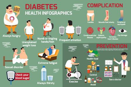 diabetes infografía, detalle del concepto de la asistencia sanitaria en obesidad y diabetes personas con síntomas y complicaciones. utilizar para el cartel folleto bandera ilustración. Ilustración de vector