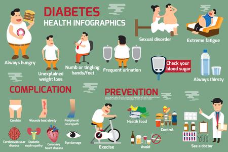 L'obesità e il diabete Infografica, particolare del concetto di assistenza sanitaria di obesità e diabete. illustrazione vettoriale.
