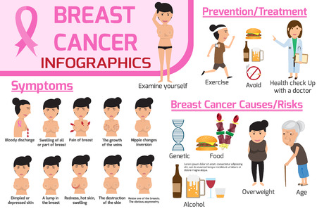 Breast cancer infographic. Graphics of health care concept with symptoms and treatment/prevention for cancer. Design for brochure poster banner illustration. isolated on white background. vector illustration.