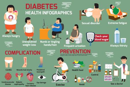 Infografik Detail der Präsentation des Gesundheitswesens Konzept für fette Frau Fettleibigkeit und Körper Komplikation bei Diabetes-Prävention. Zuckerbluttest. Vektor-Illustration.