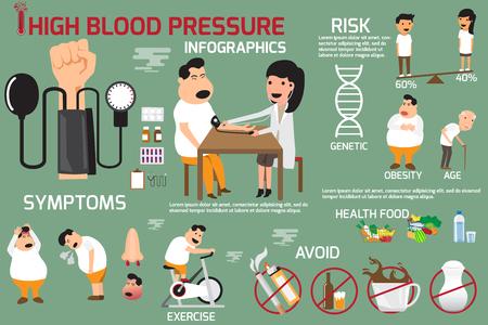 Presión arterial alta elementos infográficos síntomas y tratamiento. Factores de riesgo de hipertensión.