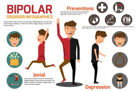 Bipolaire stoornis Symptomen Zieke man en preventie Infographic. gezondheid en medische vectorillustratie.