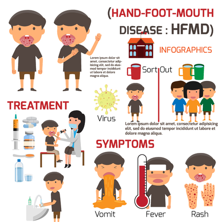 HFMD の子供が感染しました。症状の予防と治療と手手足口病インフォ グラフィックのポスター詳細。健康概念ベクトル図を漫画します。  イラスト・ベクター素材