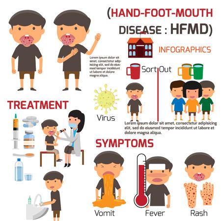 HFMD-kinderen besmet. Poster detail van hand-mond-mond ziekte Infographics met symptomen preventie en behandeling. cartoon gezondheid concept vectorillustratie.