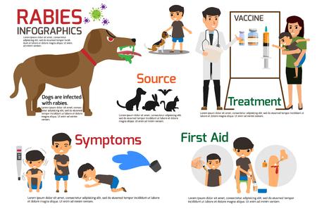 Infografiki wścieklizny. Ilustracja przedstawiająca wściekliznę, opisująca objawy i leki lub szczepionkę. ilustracje wektorowe. Ilustracje wektorowe