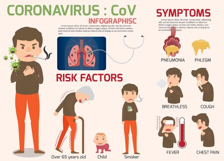 Coronavirus : CoV infographics elements, human are showing coronavirus symptoms and risk factors. health and medical vector illustration. Stock Illustratie