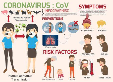 Coronavirus : éléments d'infographie CoV, les humains présentent des symptômes et des facteurs de risque de coronavirus. sanitaire et médical. Nouveau coronavirus 2019. Maladie de pneumonie. illustration vectorielle.