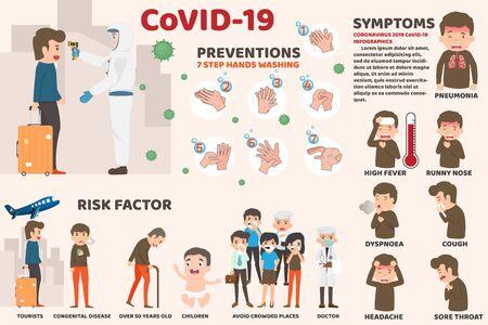 Coronavirus : CoV infographics, human are showing coronavirus symptoms and risk factors. health and medical. Novel Coronavirus 2019. Pneumonia disease. CoVID-19 Virus outbreak spread. hands washing. Ilustración de vector