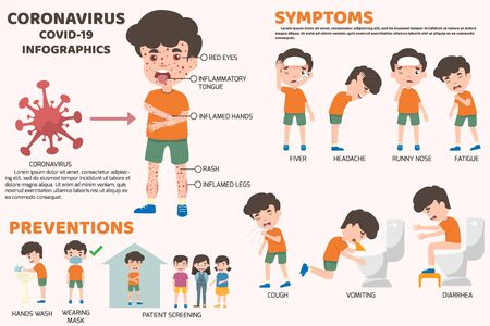 COVID-19 Coronavirus outbreak in children. Begin a violent outbreak With symptoms of organ inflammation in the body. Red eye, red tongue, swollen hands, swollen legs. health concept vector Stock Illustratie