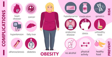 Obesity causes and complications infographic for obsessive woman. Diabetes, atherosclerosis, hypertension, heart disease risk concept vector in cartoon style. Fat blonde girl is smiling.