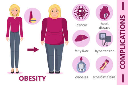 Obesity complications infographic for obsessive woman. Diabetes, atherosclerosis, hypertension, heart disease risk concept illustration in cartoon style. Fat blonde girl is smiling. Reklamní fotografie