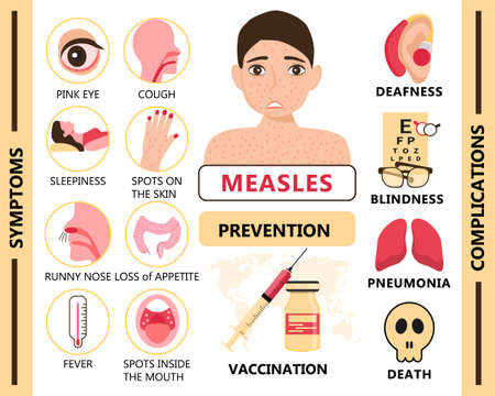 Measles infographic concept vector. Infected human with papules on the skin. Rubeola symptoms and complications illustration. Agitation of vaccination and prevention of measles for medical website.