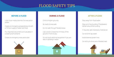 Flood Safety Tips. Before, during and after. Plan in case of flooding. House with TV antenna. Flag with inscription Evacuated. Destroyed building in water. Infographic vector useful banner. Çizim