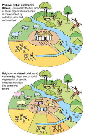 Vector diagram of the historical development of primitive society. Differences farming and production of consumer goods in the system Primeval (tribal) community and neighborhood community.