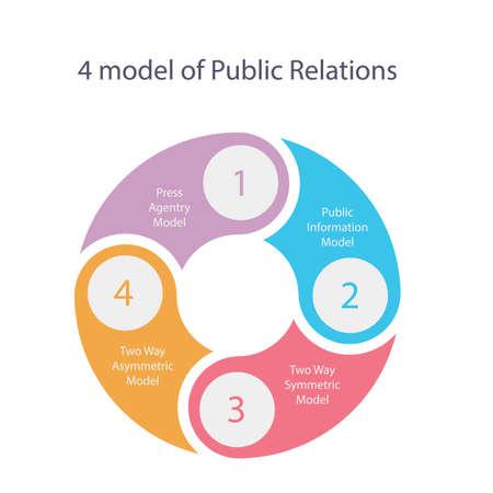 Théorie de modèle de relations publiques de quatre presse asymétrique et vecteur de PR Vecteurs