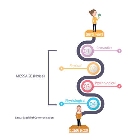 lineair model van communicatie diagram theorie bericht en geluidsvector Stock Illustratie