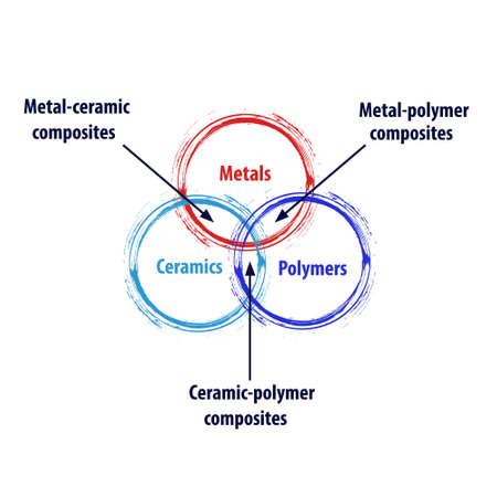 Metal ceramic polymer composites diagram diagram molecule information vector illustration