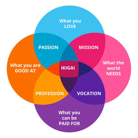 Ikigai diagram of Japanese concept of finding happiness. Vector illustration chart