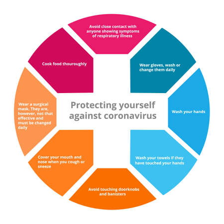 How to protect yourself againts corona covid-19 virus technique vector illustration
