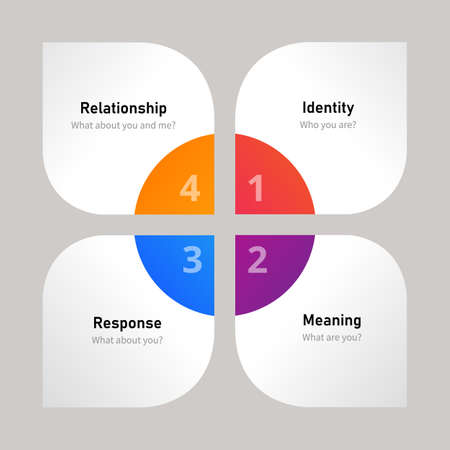 Brand buildingcomponent relationship identity response and meaning vector illustration