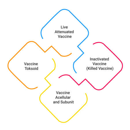 the classification of a vaccine based on the antigen contained in it.