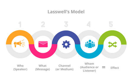 Theory Communication lasswell model info graphics vector flat design .