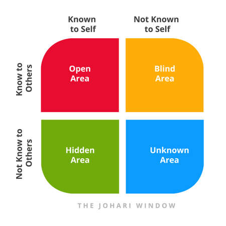 Johari window theory open blind hidden unknown area not known self in diagram. Concept psychology communication flpsyat style Illustration