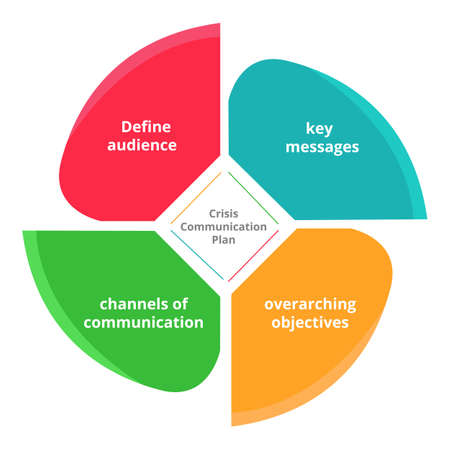 Crisis communication plan key messages overarching objectives channel of communication define audience diagram flat style.