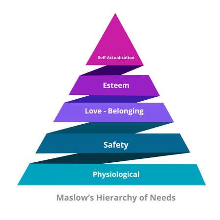 Maslow Hierarchie der Bedürfnisse physiologische Sicherheit Liebe Zugehörigkeit Selbstverwirklichung im Pyramidendiagramm modernen flachen Stil. Vektorgrafik