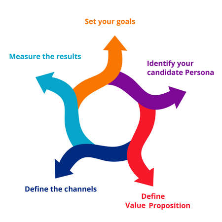 Employer branding strategy set your goals your candidate persona define value proposition define the channels measure the results in diagram modern flat style. Vectores