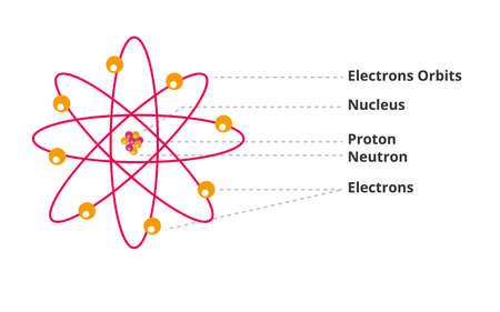 Atomic structural electrons orbits nucleus proton neutron electrons flat style.