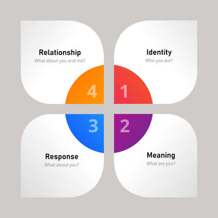 Four element brand building identify meaning response relationship in diagram flat style .