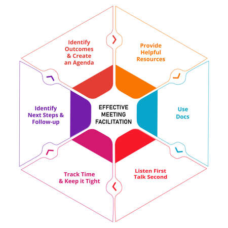 Effective meeting facilitation provide helpful resources use docs listen first talk second track time identify next steps follow up identify outcomes create an agenda.