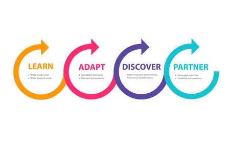 Benefit from your competitor learn adapt discover partner in diagram modern flat style vector design