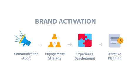 Brand activation communication audit engagement strategy experience development iterative planning infographic flat style vector design.
