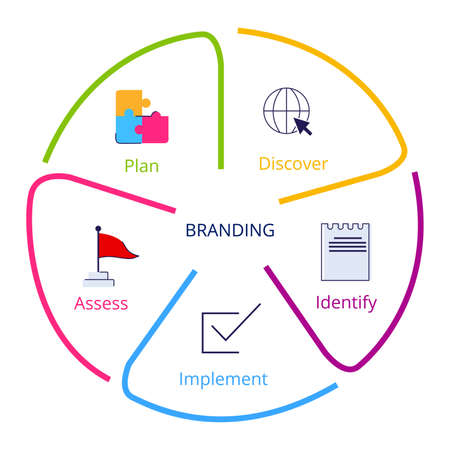 Branding process discover identify implement assess plan in diagram flat style vector design.