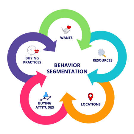 Behavior segmentation wants resources location buying attitudes buying practices in diagram modern flat style.