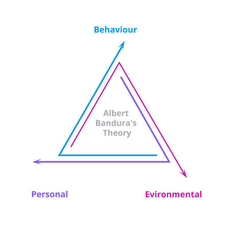 Albert banduras theory concept behavior environmental personal info graphics modern flat style.