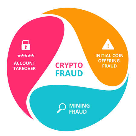 Cryptocurrency fraud initial coin offering fraud mining fraud account takeover infographics with colorful flat style vector design.