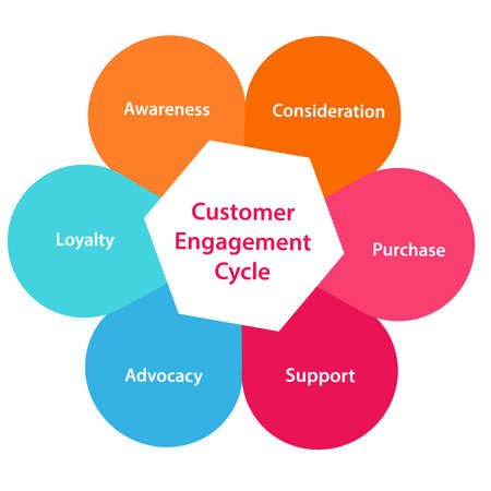 Customer Engagement cycle awareness consideration purchase support advocacy loyalty infographics with colorful flat style vector design.