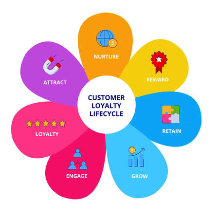 Customer loyalty lifecycle nurture reward retain grow engage loyalty attract infographics with colorful flat style vector design.