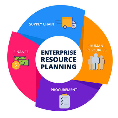 ERP enterprise resource planing human resources procurement finance supply chain in diagram with colorful flat style vector design.