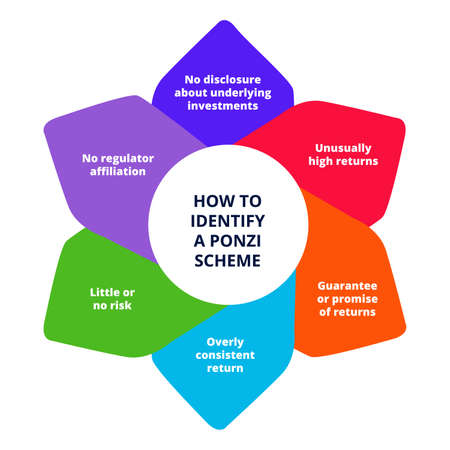 Identify ponzi scheme in diagram white isolates background with flat color style 向量圖像
