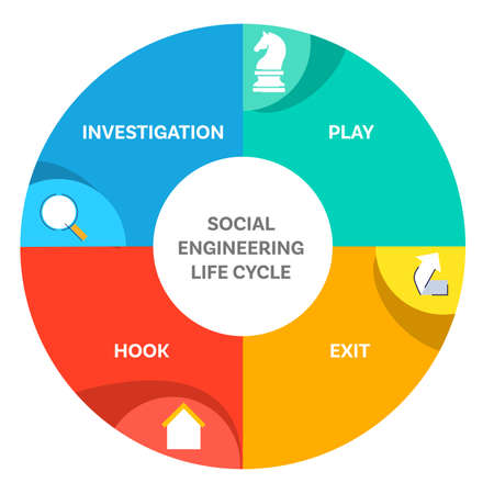 Social engineering life cycle diagram infographic investigation play hook exit white isolated background with flat color style Vectores